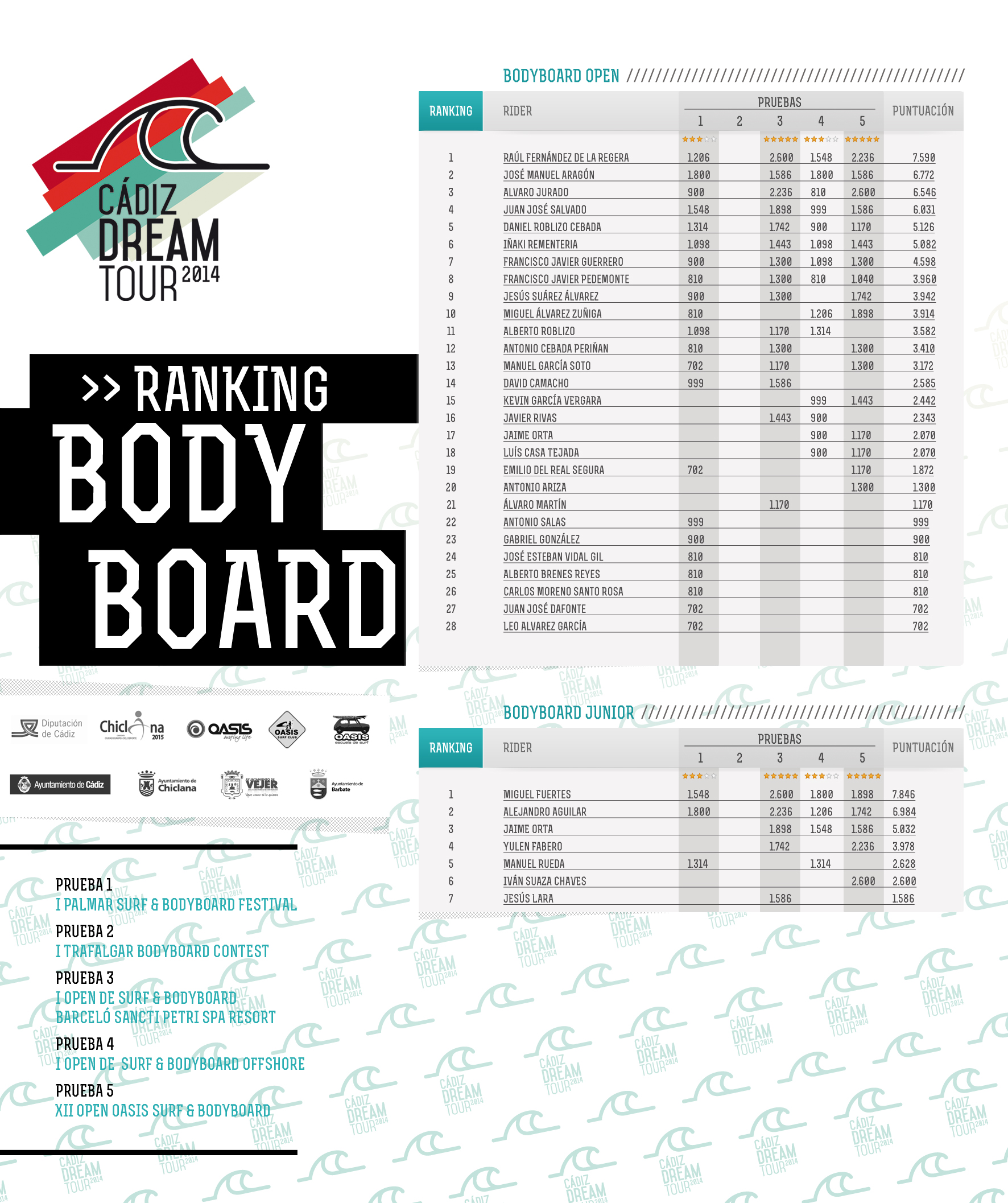 ranking-bodyboard-cadiz-dream-tour-surf